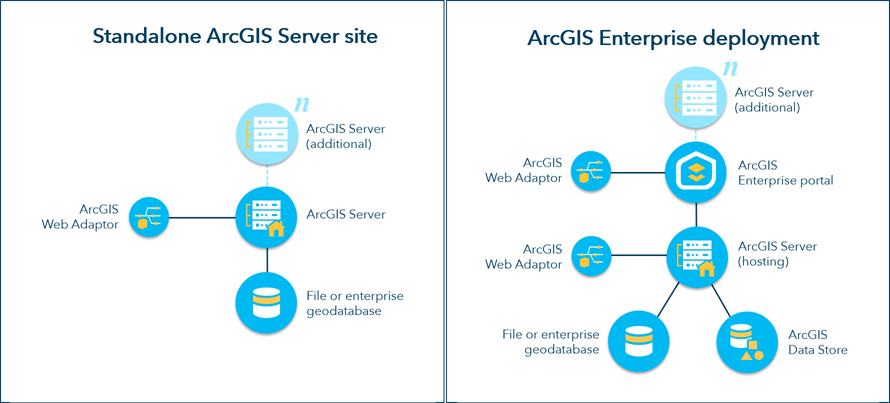 Integrate your server with ArcGIS Enterprise—Deploy | ArcGIS