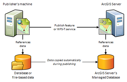 Copy data to the server when publishing—Manage data | ArcGIS